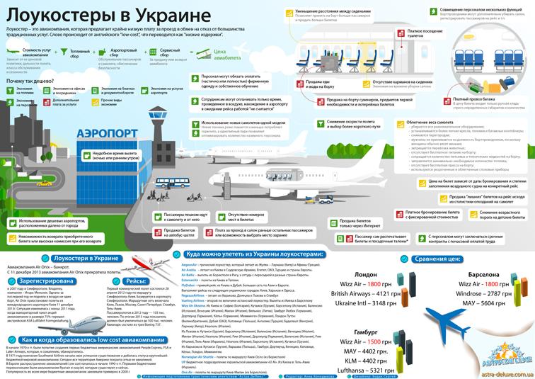 Лоукостер Инфографика